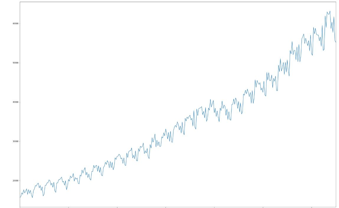 "Chart ""6x"", time series."