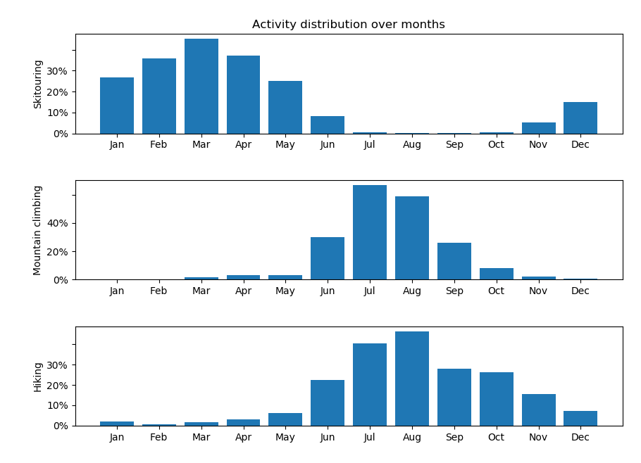 Moutain activities distribution grouped by month