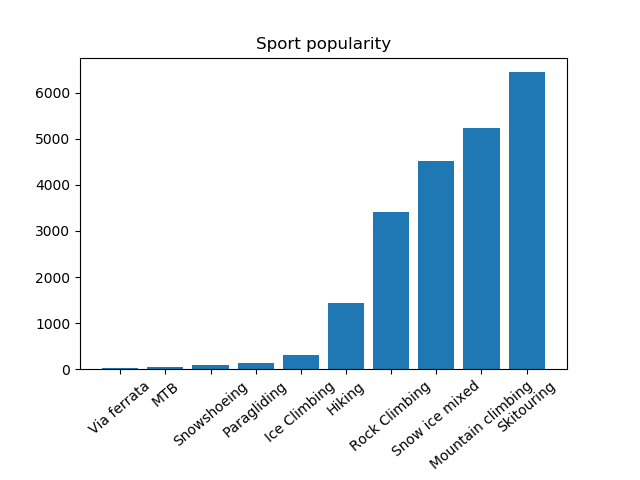 Mountain sport popularity chart