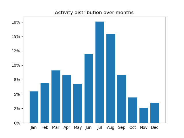 Mountain activity distribution over months
