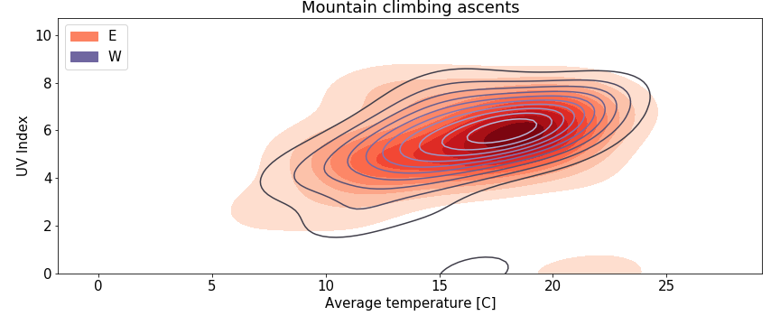 Rock climbing ascents in relation to temperature and UV index - E and W faces