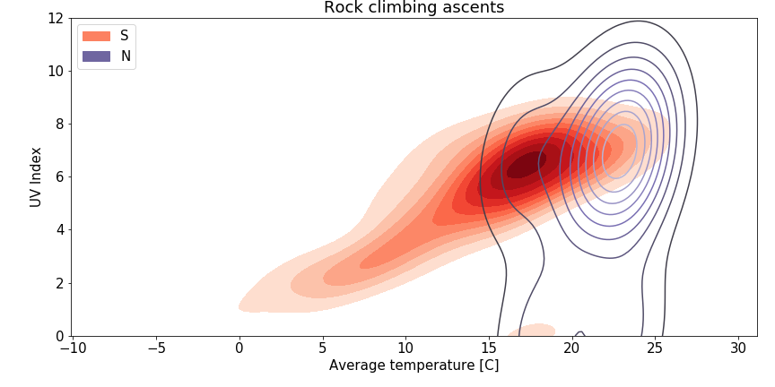 Rock climbing ascents in relation to temperature and UV index - S and N faces