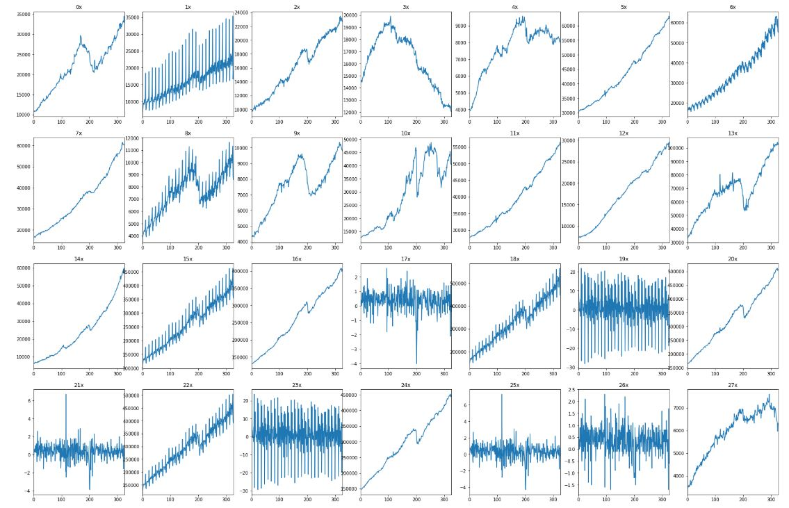 All series of sales time series dataset